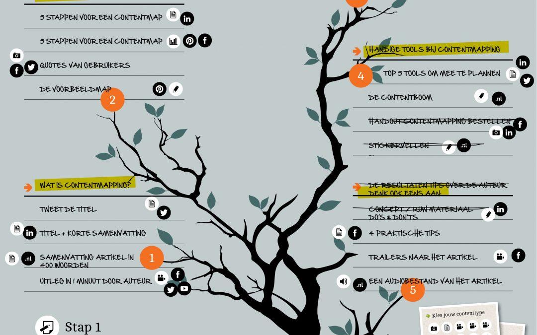 Contentmapping: vergroot het bereik, verleng de levensduur van je boodschap